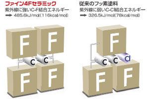 ファイン4Fセラミックは紫外線への耐久性が強い